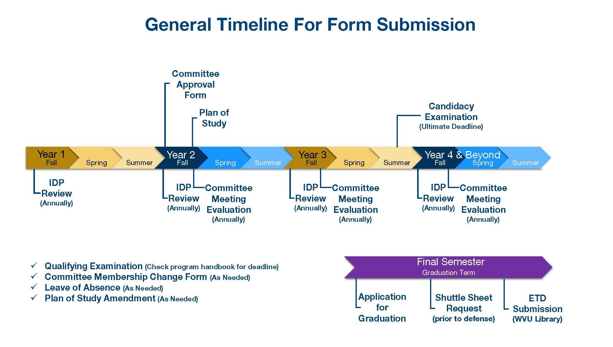 timeline for form submission